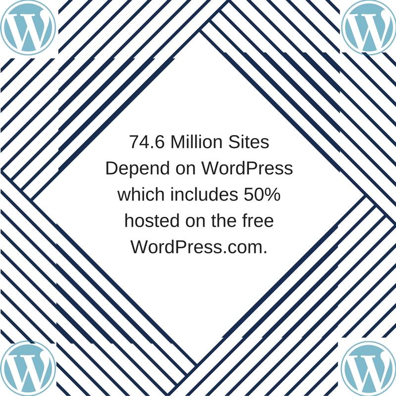 An Interesting WordPress Popularity Fact