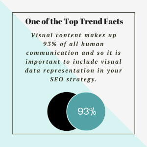 One of the Top 2016 SEO Trend Facts